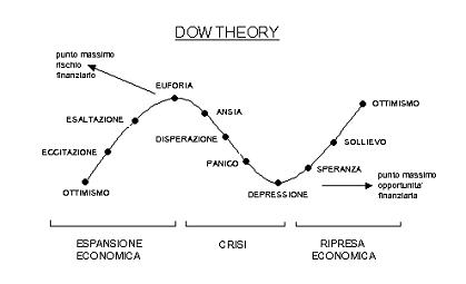 Dow-Theory-investire-online
