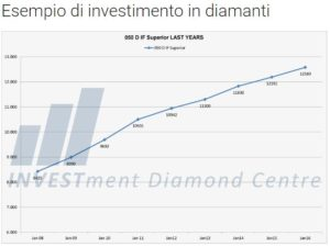 investimenti in diamanti grafico